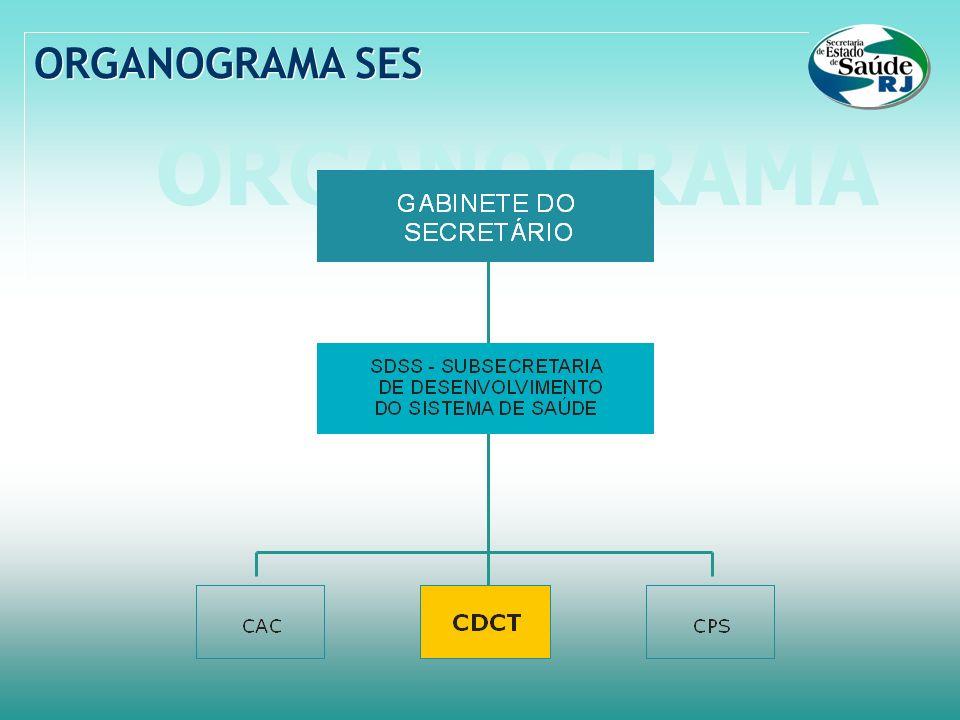 ORGANOGRAMA ORGANOGRAMA SES