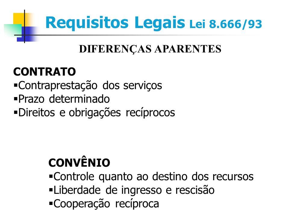 Requisitos Legais Lei 8.666/93 DIFERENÇAS APARENTES CONTRATO Contraprestação dos serviços Prazo determinado Direitos e obrigações recíprocos CONVÊNIO Controle quanto ao destino dos recursos Liberdade de ingresso e rescisão Cooperação recíproca