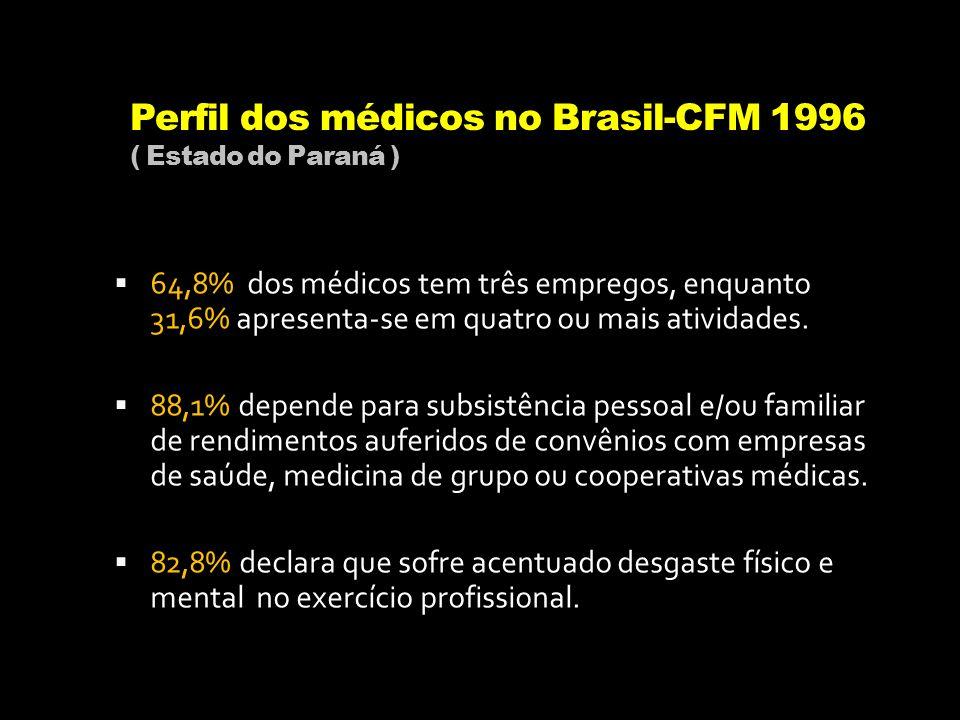 Perfil dos médicos no Brasil-CFM 1996 ( Estado do Paraná ) 64,8% dos médicos tem três empregos, enquanto 31,6% apresenta-se em quatro ou mais atividad