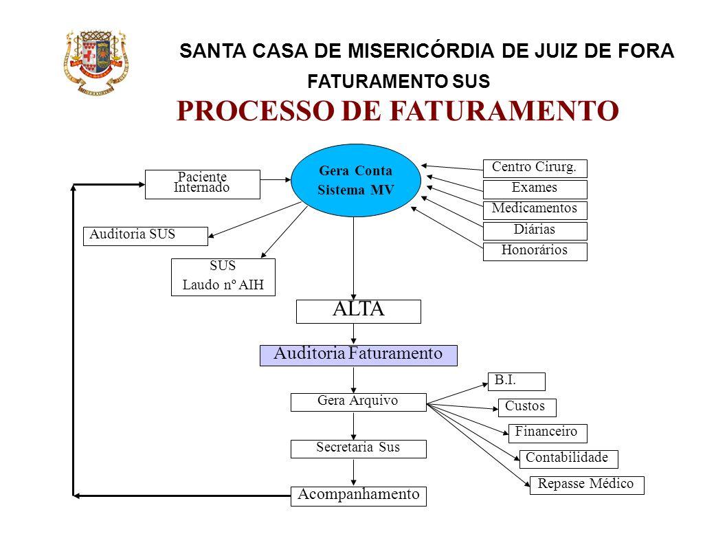 SANTA CASA DE MISERICÓRDIA DE JUIZ DE FORA FATURAMENTO SUS PROCESSO DE FATURAMENTO Paciente Internado Centro Cirurg. Exames Medicamentos Diárias Honor