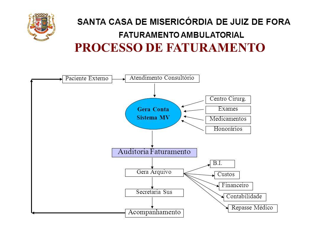 SANTA CASA DE MISERICÓRDIA DE JUIZ DE FORA FATURAMENTO AMBULATORIAL PROCESSO DE FATURAMENTO Paciente Externo Centro Cirurg. Exames Medicamentos Honorá