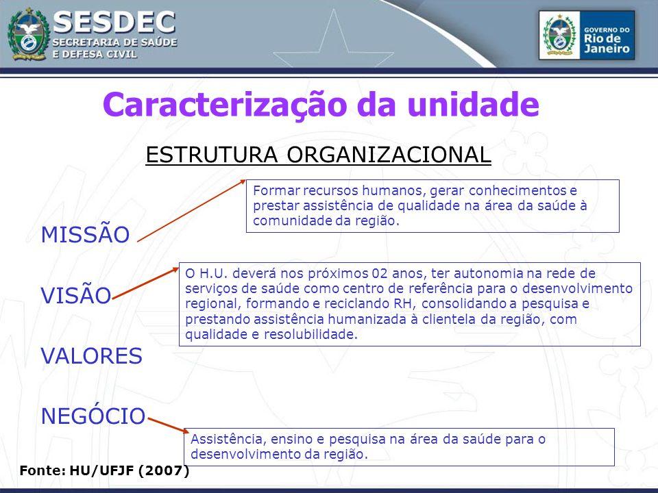 Caracterização da unidade ESTRUTURA ORGANIZACIONAL MISSÃO VISÃO VALORES NEGÓCIO Formar recursos humanos, gerar conhecimentos e prestar assistência de