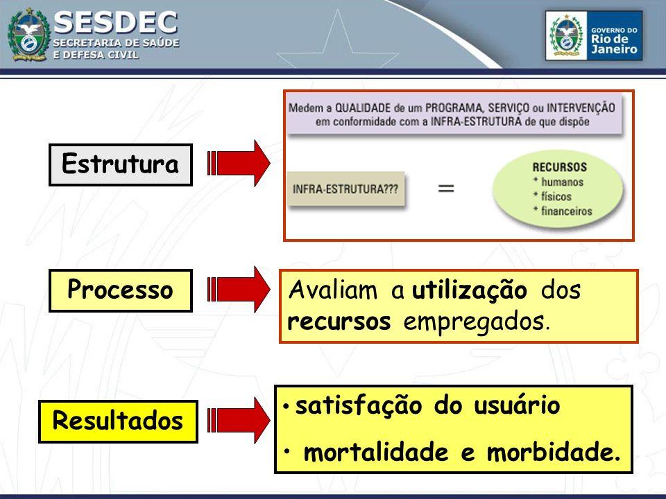 Estrutura Resultados ProcessoAvaliam a utilização dos recursos empregados. satisfação do usuário mortalidade e morbidade.