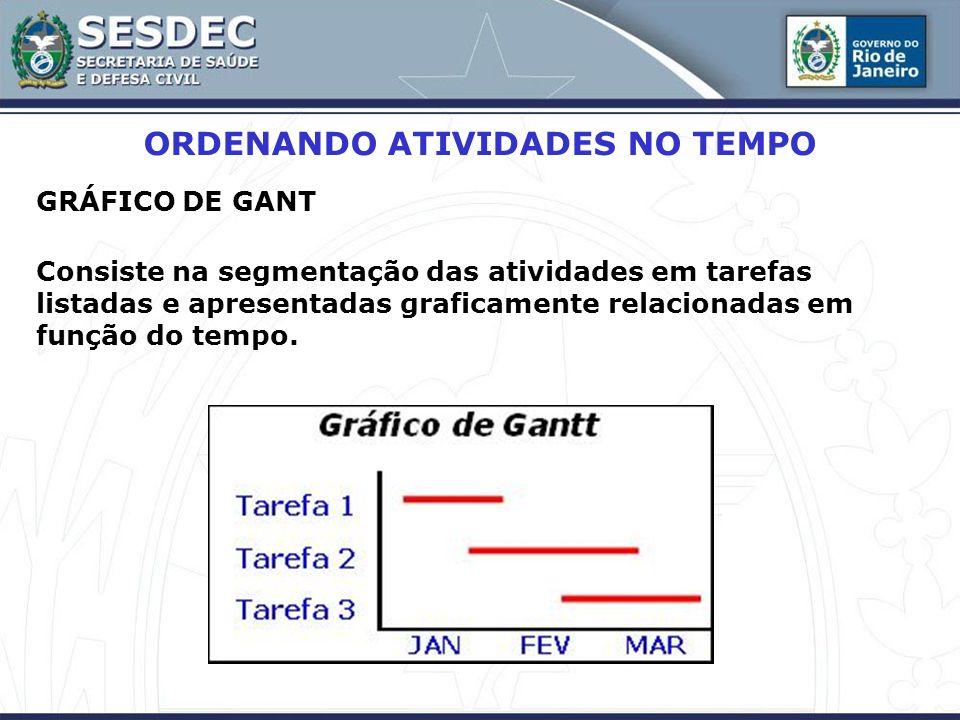 GRÁFICO DE GANT Consiste na segmentação das atividades em tarefas listadas e apresentadas graficamente relacionadas em função do tempo. ORDENANDO ATIV