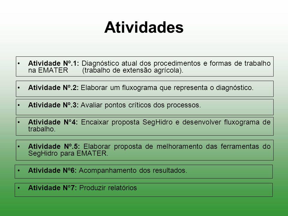 Atividades Atividade Nº.1: Diagnóstico atual dos procedimentos e formas de trabalho na EMATER (trabalho de extensão agrícola). Atividade Nº.2: Elabora