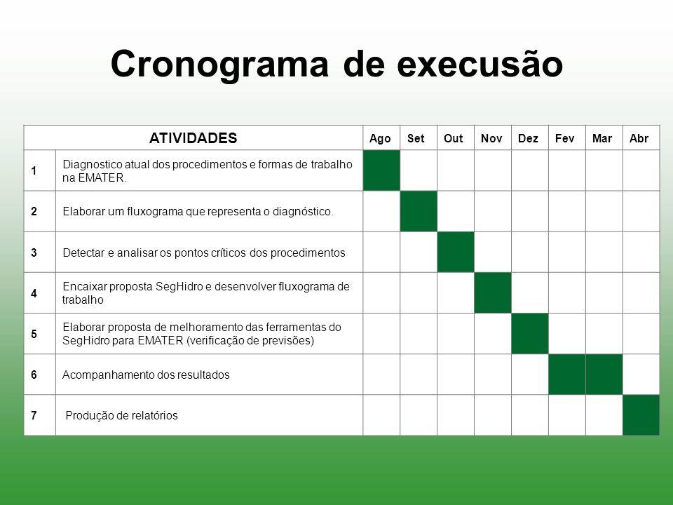 Cronograma de execusão ATIVIDADES AgoSetOutNovDezFevMarAbr 1 Diagnostico atual dos procedimentos e formas de trabalho na EMATER. 2Elaborar um fluxogra