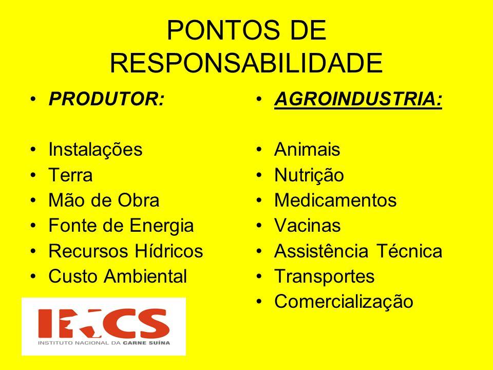 PONTOS DE RESPONSABILIDADE PRODUTOR: Instalações Terra Mão de Obra Fonte de Energia Recursos Hídricos Custo Ambiental AGROINDUSTRIA: Animais Nutrição