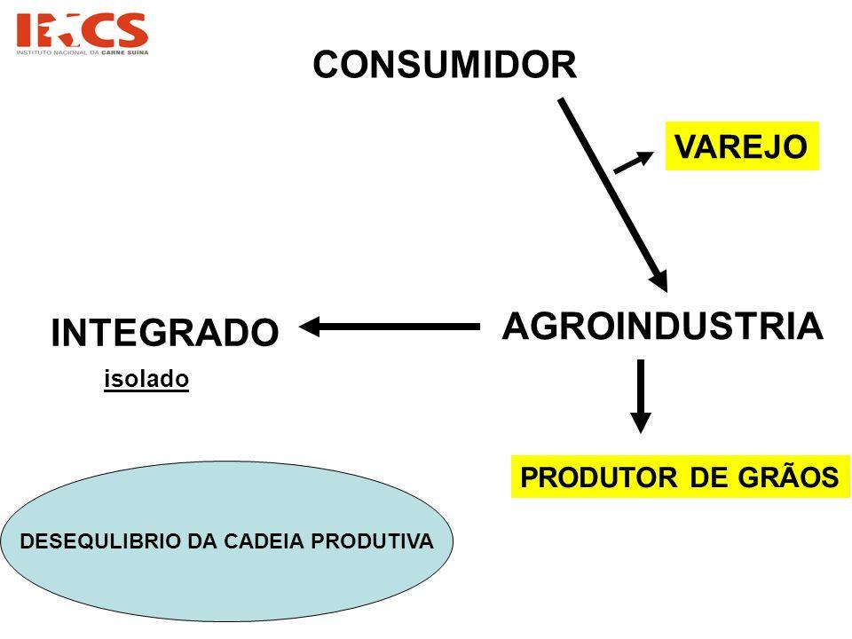 CONSUMIDOR INTEGRADO AGROINDUSTRIA VAREJO PRODUTOR DE GRÃOS DESEQULIBRIO DA CADEIA PRODUTIVA isolado