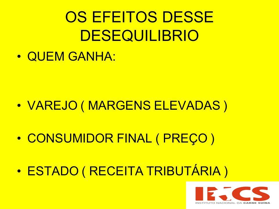 OS EFEITOS DESSE DESEQUILIBRIO QUEM GANHA: VAREJO ( MARGENS ELEVADAS ) CONSUMIDOR FINAL ( PREÇO ) ESTADO ( RECEITA TRIBUTÁRIA )