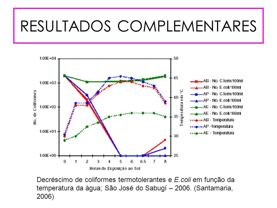 RESULTADOS COMPLEMENTARES Decréscimo de coliformes termotolerantes e E.coli em função da temperatura da água; São José do Sabugí – 2006. (Santamaria,