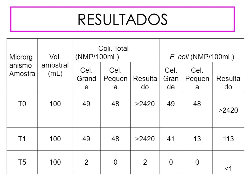 RESULTADOS Microrg anismo Amostra Vol. amostral (mL) Coli. Total (NMP/100mL)E. coli (NMP/100mL) Cel. Grand e Cel. Pequen a Resulta do Cel. Gran de Cel