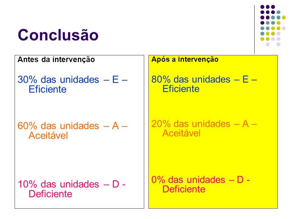 Conclusão Antes da intervenção 30% das unidades – E – Eficiente 60% das unidades – A – Aceitável 10% das unidades – D - Deficiente Após a intervenção 80% das unidades – E – Eficiente 20% das unidades – A – Aceitável 0% das unidades – D - Deficiente