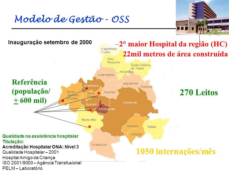 Enfermeiro: 74 Técnico de Enfermagem: 164 Auxiliar de Enfermagem: 301 Total colaboradores HES: 1171 Total da Equipe de Enfermagem: 45% Recursos Humanos
