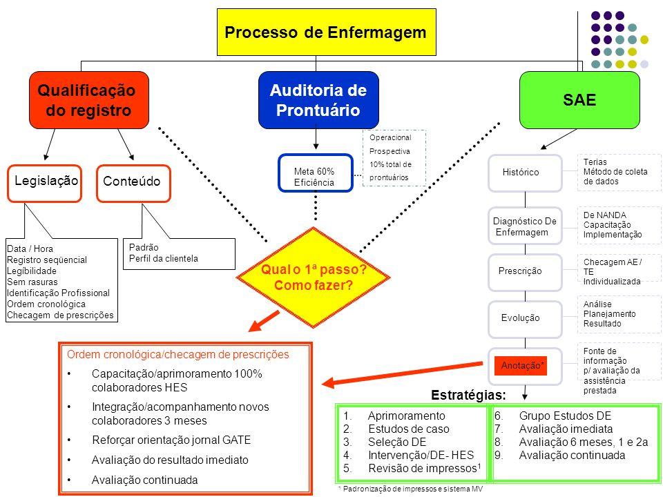 Introdução No presente estudo apresentar-se-á o primeiro passo (Qualificação das anotações de enfermagem) de uma trajetória planejada para alcançar a implementação de todas as etapas da Sistematização de Assistência de Enfermagem – SAE e seu registro nos prontuários.