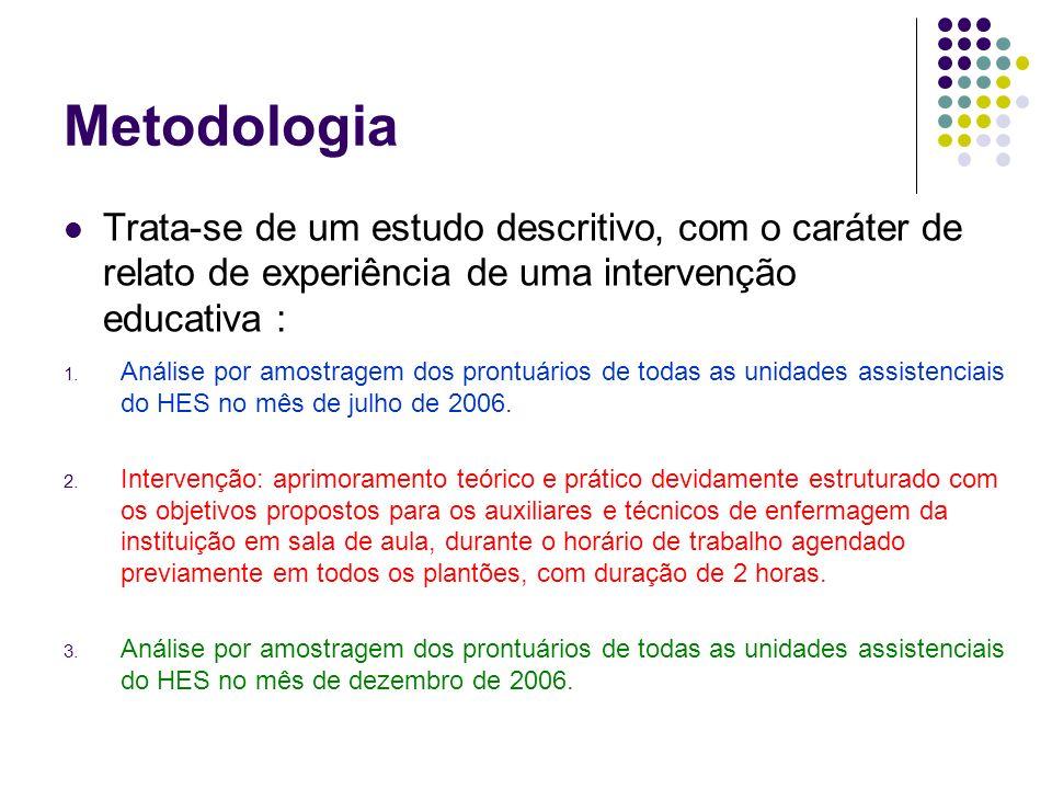Metodologia Trata-se de um estudo descritivo, com o caráter de relato de experiência de uma intervenção educativa : 1.