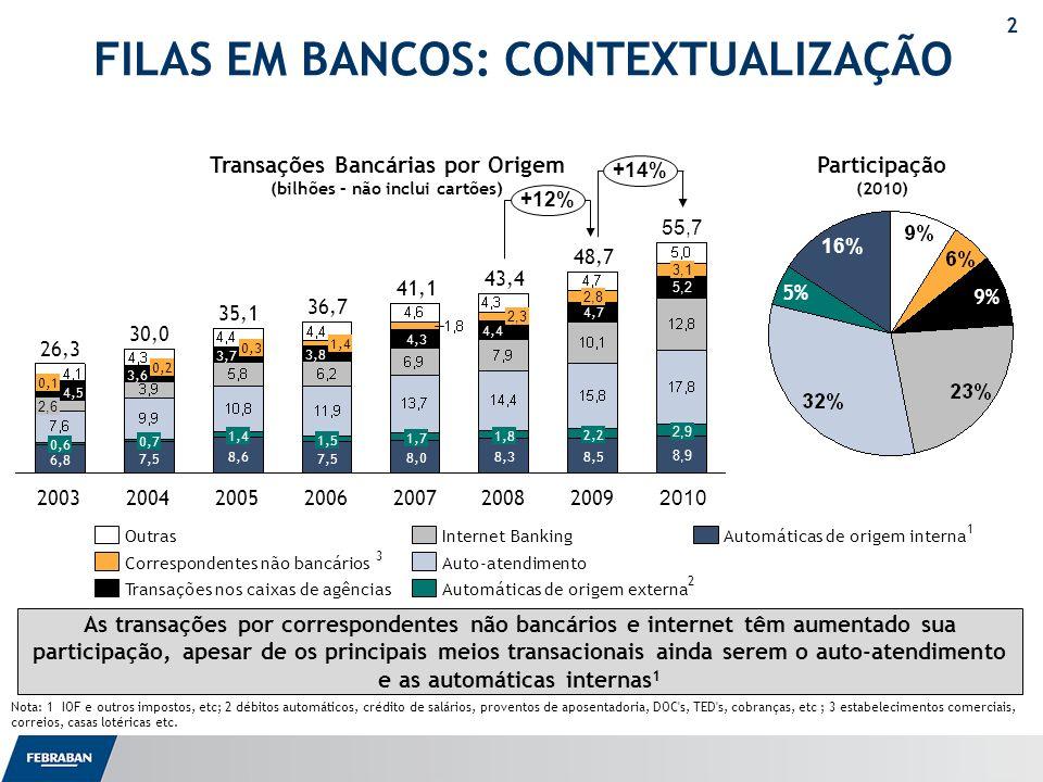 2 FILAS EM BANCOS: CONTEXTUALIZAÇÃO Transações Bancárias por Origem (bilhões – não inclui cartões) 8,0 1,7 4,3 2006 36,7 7,5 1,5 3,8 1,4 2005 35,1 8,6