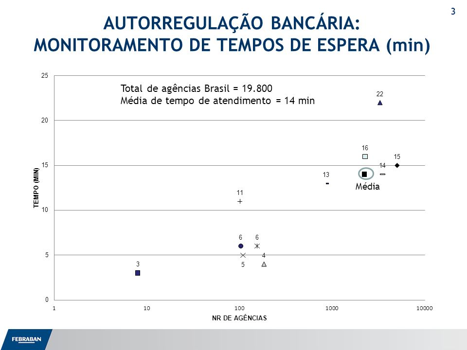 3 AUTORREGULAÇÃO BANCÁRIA: MONITORAMENTO DE TEMPOS DE ESPERA (min) Média Total de agências Brasil = 19.800 Média de tempo de atendimento = 14 min