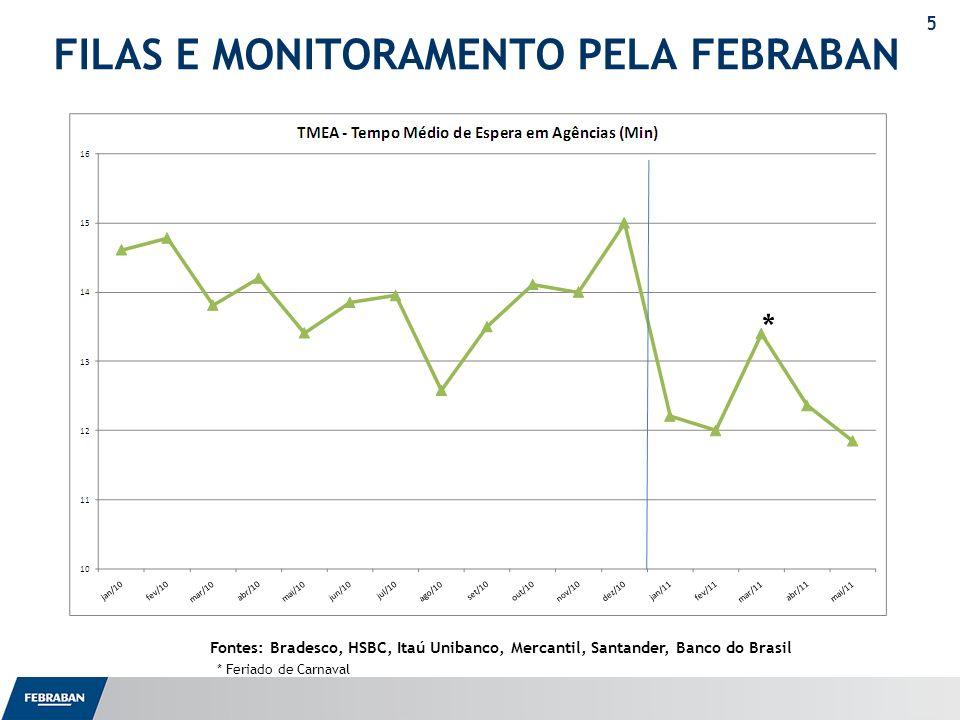 6 OBRIGADO Murilo Portugal Presidente Executivo da FEBRABAN mportugal@febraban.org.br
