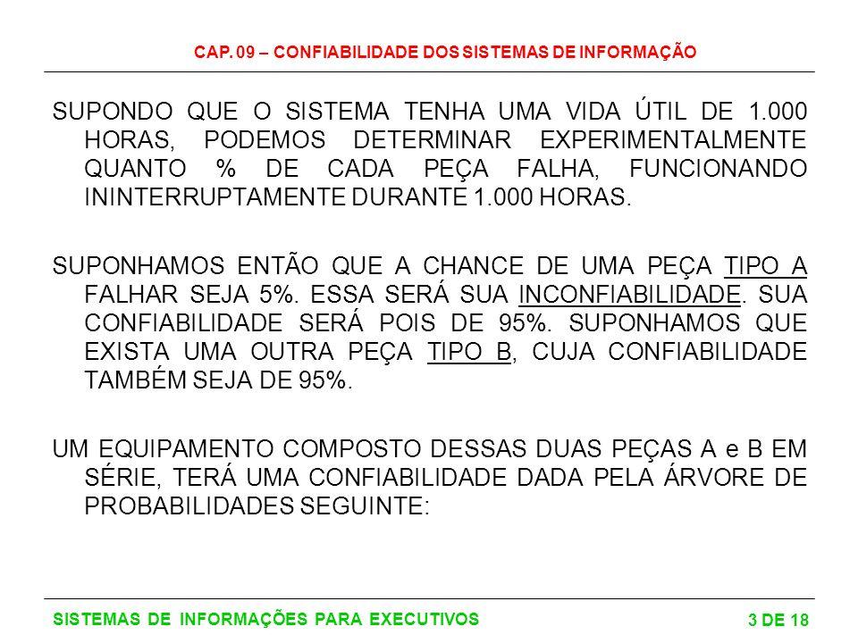 CAP. 09 – CONFIABILIDADE DOS SISTEMAS DE INFORMAÇÃO 3 DE 18 SISTEMAS DE INFORMAÇÕES PARA EXECUTIVOS SUPONDO QUE O SISTEMA TENHA UMA VIDA ÚTIL DE 1.000