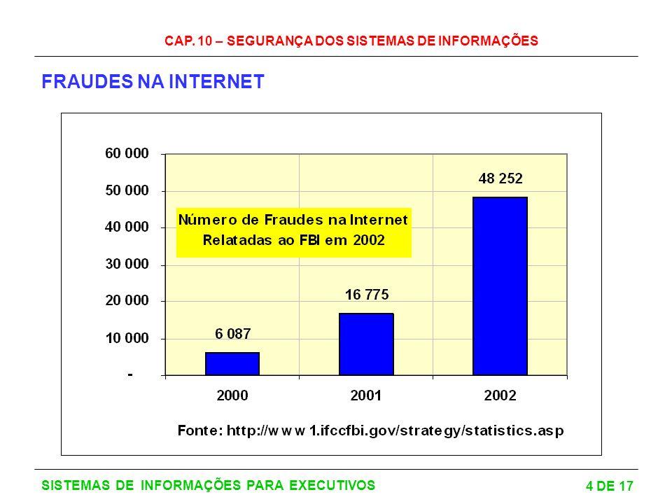 CAP. 10 – SEGURANÇA DOS SISTEMAS DE INFORMAÇÕES 4 DE 17 SISTEMAS DE INFORMAÇÕES PARA EXECUTIVOS FRAUDES NA INTERNET