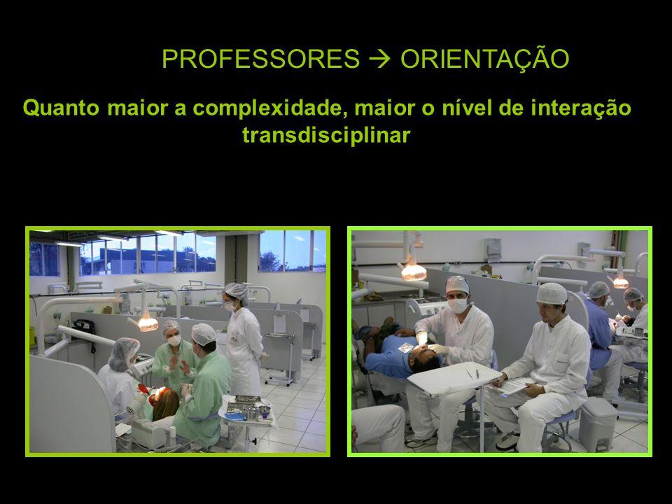 PROFESSORES ORIENTAÇÃO Quanto maior a complexidade, maior o nível de interação transdisciplinar
