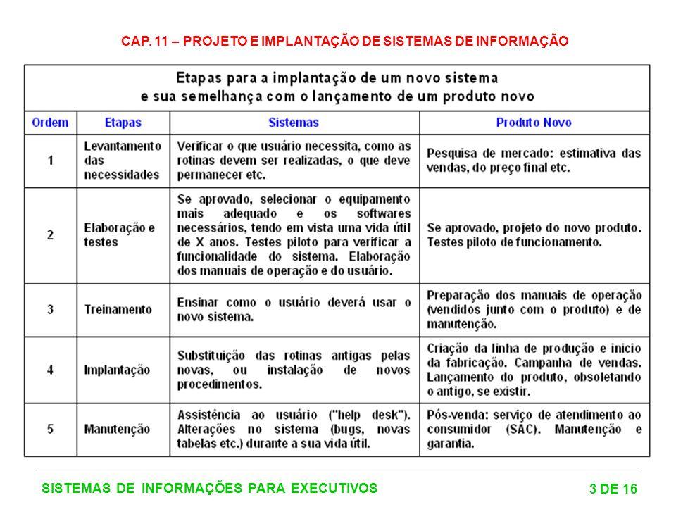 CAP. 11 – PROJETO E IMPLANTAÇÃO DE SISTEMAS DE INFORMAÇÃO 3 DE 16 SISTEMAS DE INFORMAÇÕES PARA EXECUTIVOS