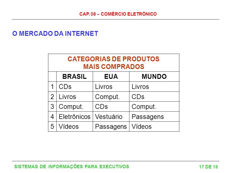 CAP. 08 – COMÉRCIO ELETRÔNICO 17 DE 18 SISTEMAS DE INFORMAÇÕES PARA EXECUTIVOS O MERCADO DA INTERNET CATEGORIAS DE PRODUTOS MAIS COMPRADOS BRASILEUAMU