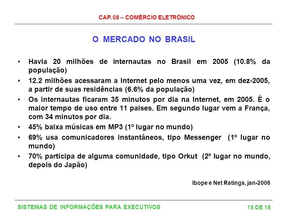 CAP. 08 – COMÉRCIO ELETRÔNICO 18 DE 18 SISTEMAS DE INFORMAÇÕES PARA EXECUTIVOS O MERCADO NO BRASIL Havia 20 milhões de internautas no Brasil em 2005 (