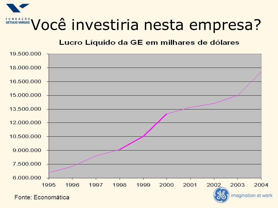 Fonte: Economática Você investiria nesta empresa?