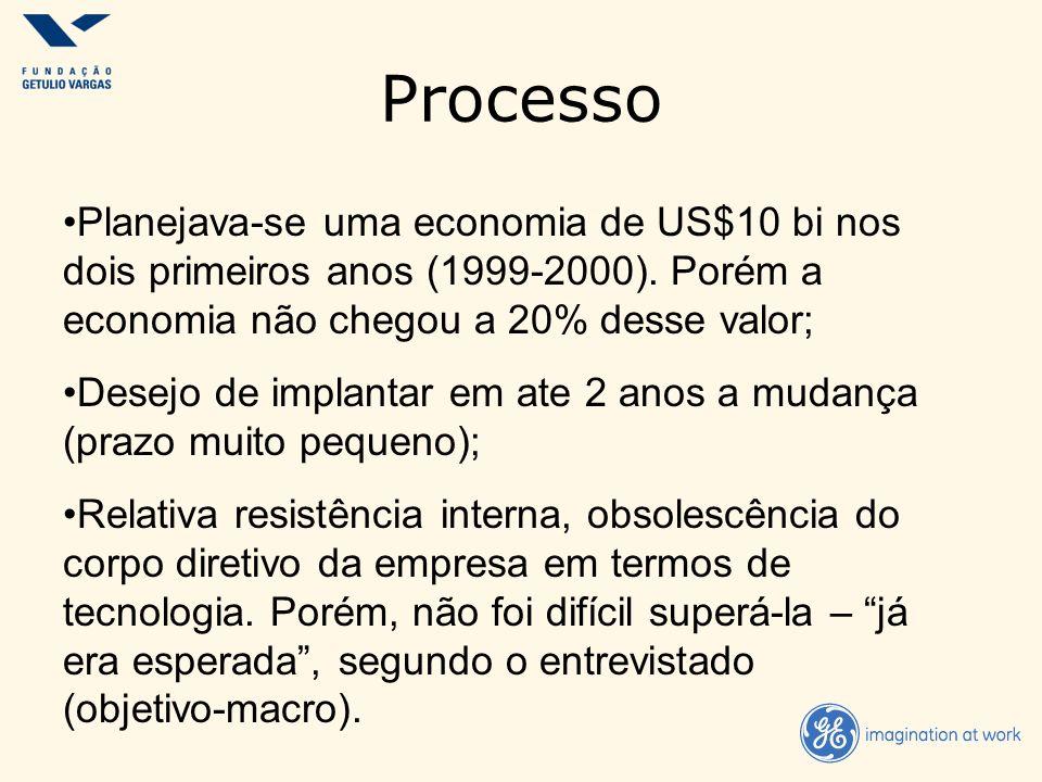 Planejava-se uma economia de US$10 bi nos dois primeiros anos (1999-2000). Porém a economia não chegou a 20% desse valor; Desejo de implantar em ate 2