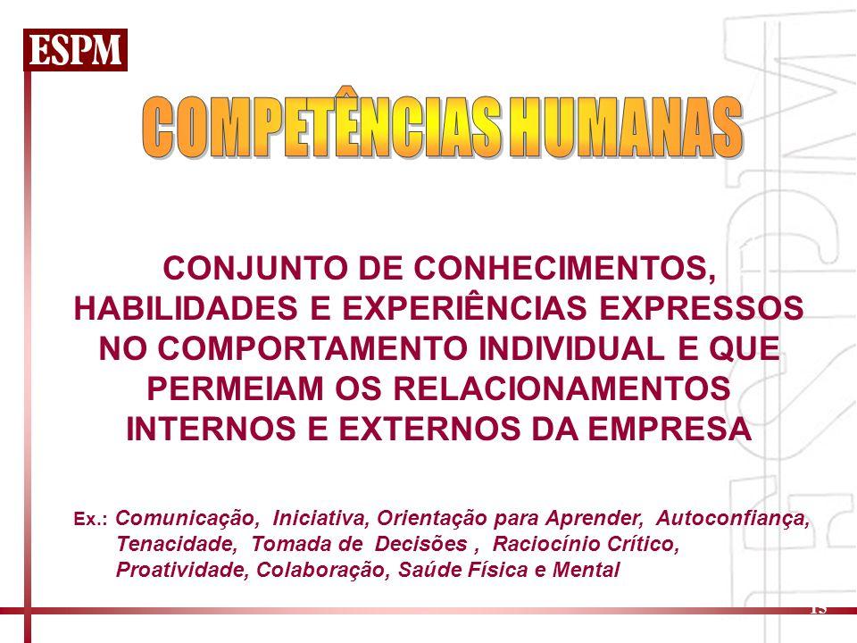 15 CONJUNTO DE CONHECIMENTOS, HABILIDADES E EXPERIÊNCIAS EXPRESSOS NO COMPORTAMENTO INDIVIDUAL E QUE PERMEIAM OS RELACIONAMENTOS INTERNOS E EXTERNOS DA EMPRESA Ex.: Comunicação, Iniciativa, Orientação para Aprender, Autoconfiança, Tenacidade, Tomada de Decisões, Raciocínio Crítico, Proatividade, Colaboração, Saúde Física e Mental