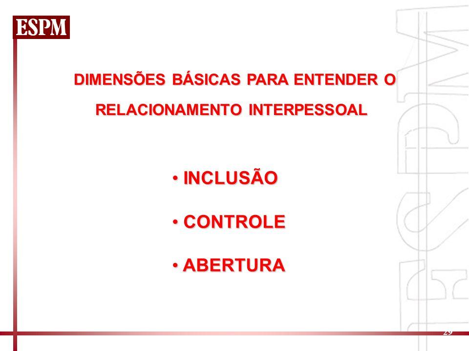 29 DIMENSÕES BÁSICAS PARA ENTENDER O RELACIONAMENTO INTERPESSOAL INCLUSÃO INCLUSÃO CONTROLE CONTROLE ABERTURA ABERTURA