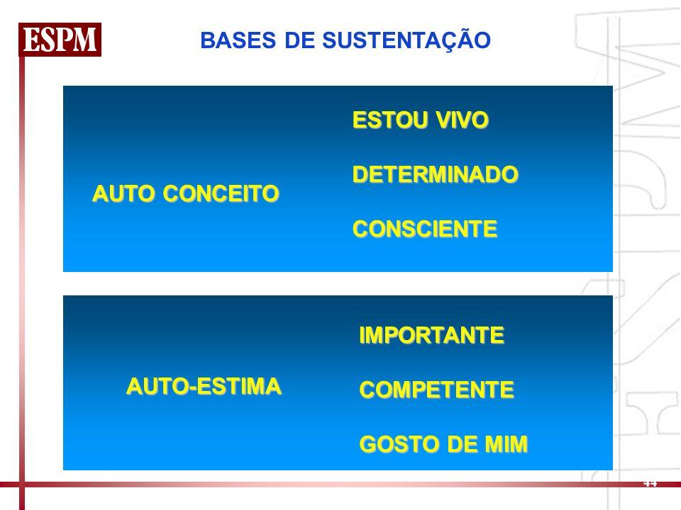44 BASES DE SUSTENTAÇÃO AUTO CONCEITO ESTOU VIVO DETERMINADOCONSCIENTE AUTO-ESTIMA IMPORTANTECOMPETENTE GOSTO DE MIM