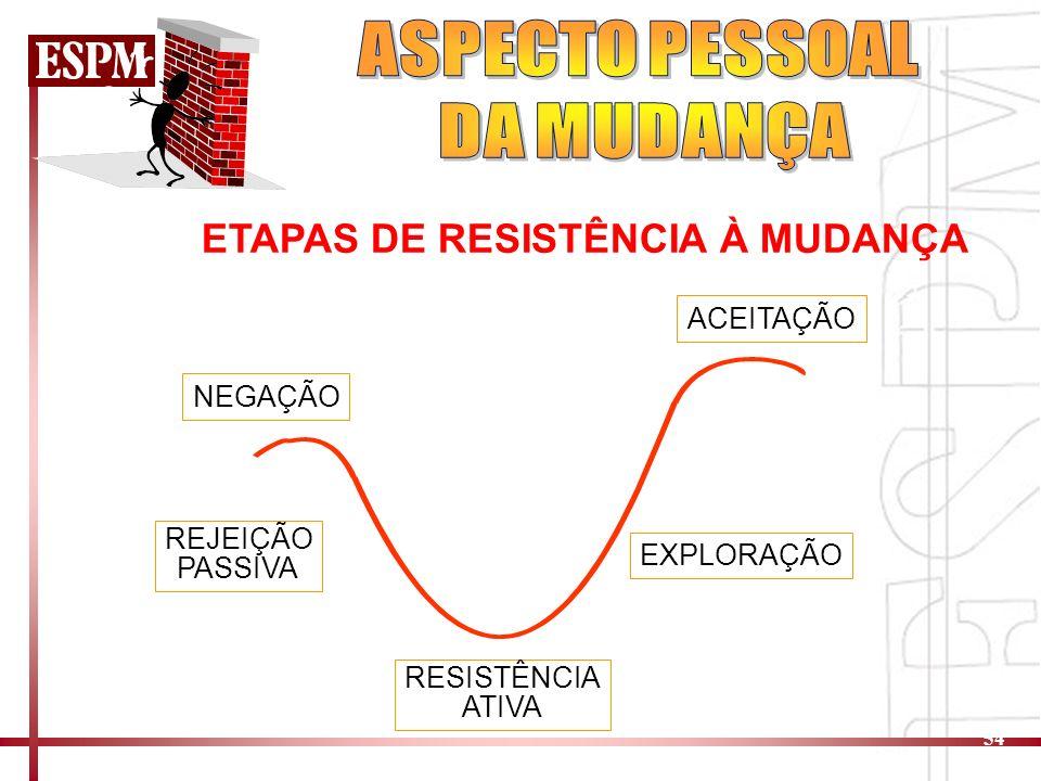 54 NEGAÇÃO ACEITAÇÃO ETAPAS DE RESISTÊNCIA À MUDANÇA REJEIÇÃO PASSIVA RESISTÊNCIA ATIVA EXPLORAÇÃO