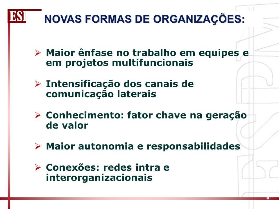 6 Maior ênfase no trabalho em equipes e em projetos multifuncionais Intensificação dos canais de comunicação laterais Conhecimento: fator chave na geração de valor Maior autonomia e responsabilidades Conexões: redes intra e interorganizacionais NOVAS FORMAS DE ORGANIZAÇÕES: