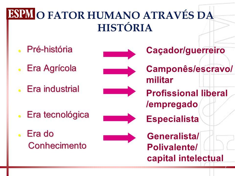 7 O FATOR HUMANO ATRAVÉS DA HISTÓRIA Pré-história Pré-história Era Agrícola Era Agrícola Era industrial Era industrial Era tecnológica Era tecnológica
