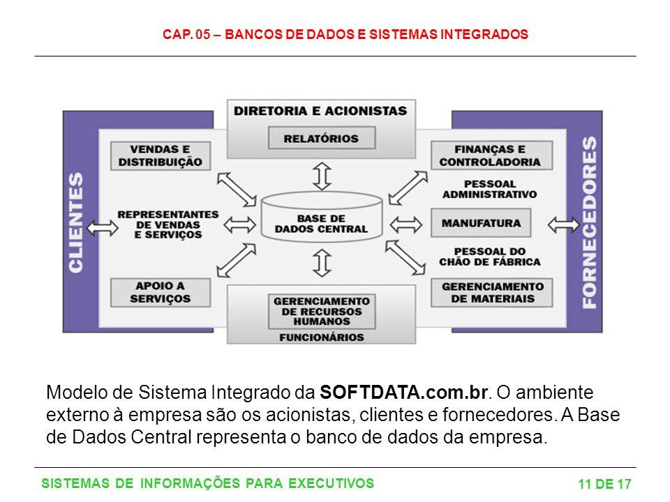 CAP. 05 – BANCOS DE DADOS E SISTEMAS INTEGRADOS 11 DE 17 SISTEMAS DE INFORMAÇÕES PARA EXECUTIVOS Modelo de Sistema Integrado da SOFTDATA.com.br. O amb