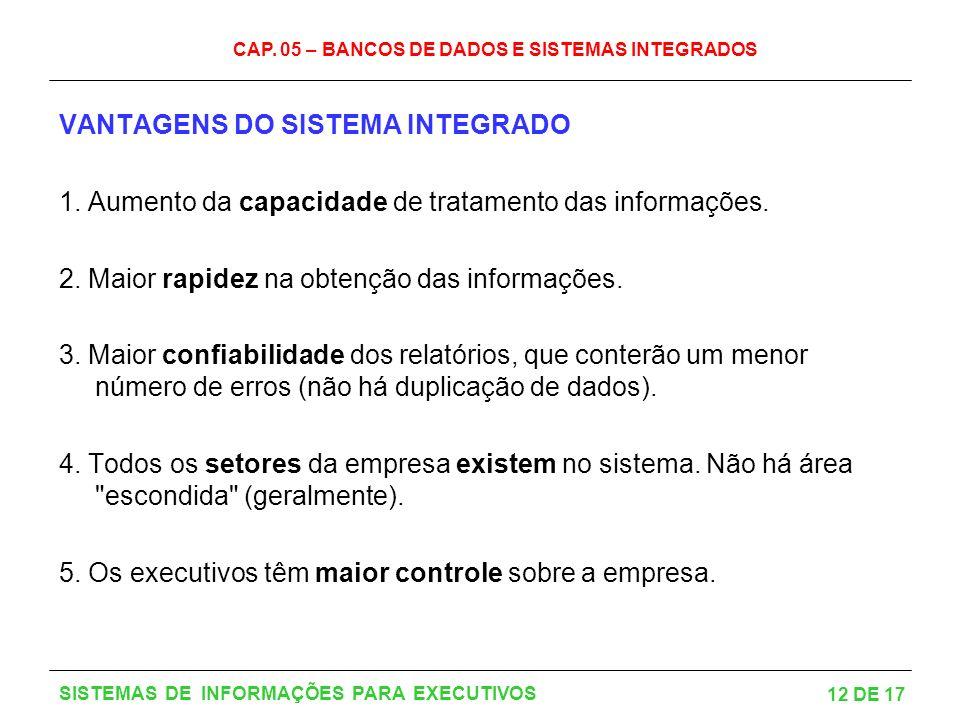 CAP. 05 – BANCOS DE DADOS E SISTEMAS INTEGRADOS 12 DE 17 SISTEMAS DE INFORMAÇÕES PARA EXECUTIVOS VANTAGENS DO SISTEMA INTEGRADO 1. Aumento da capacida