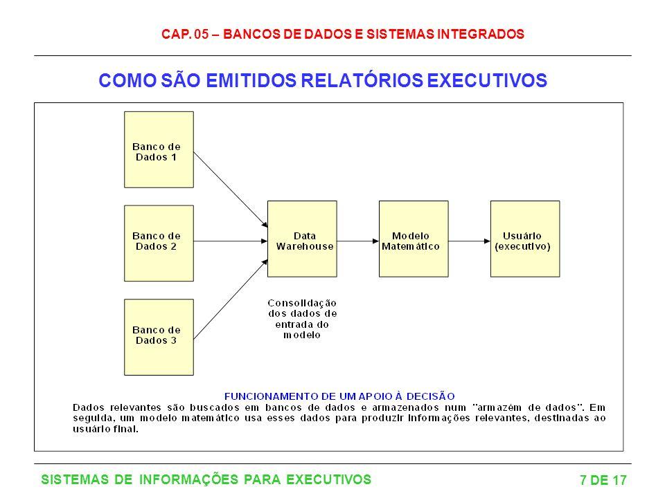 CAP. 05 – BANCOS DE DADOS E SISTEMAS INTEGRADOS 7 DE 17 SISTEMAS DE INFORMAÇÕES PARA EXECUTIVOS COMO SÃO EMITIDOS RELATÓRIOS EXECUTIVOS