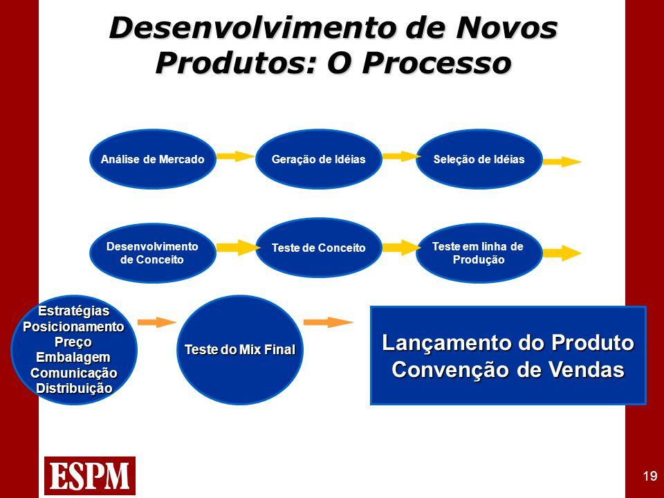 19 Desenvolvimento de Novos Produtos: O Processo EstratégiasPosicionamentoPreçoEmbalagemComunicaçãoDistribuição Teste do Mix Final Lançamento do Produ