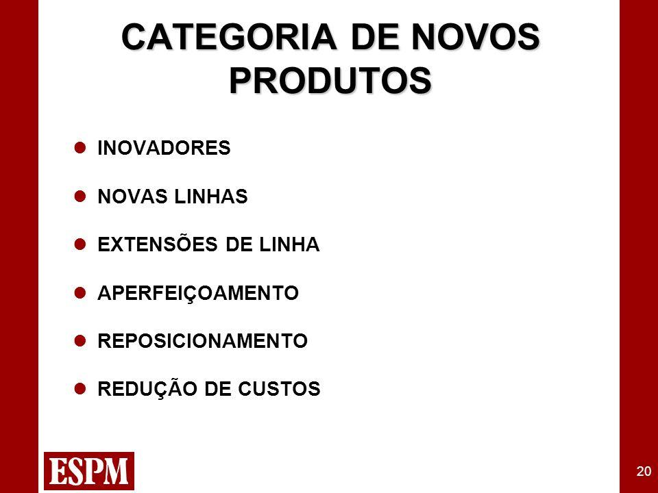 20 CATEGORIA DE NOVOS PRODUTOS INOVADORES NOVAS LINHAS EXTENSÕES DE LINHA APERFEIÇOAMENTO REPOSICIONAMENTO REDUÇÃO DE CUSTOS