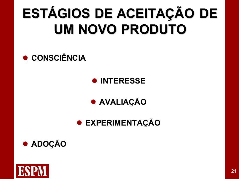 21 CONSCIÊNCIA INTERESSE AVALIAÇÃO EXPERIMENTAÇÃO ADOÇÃO ESTÁGIOS DE ACEITAÇÃO DE UM NOVO PRODUTO