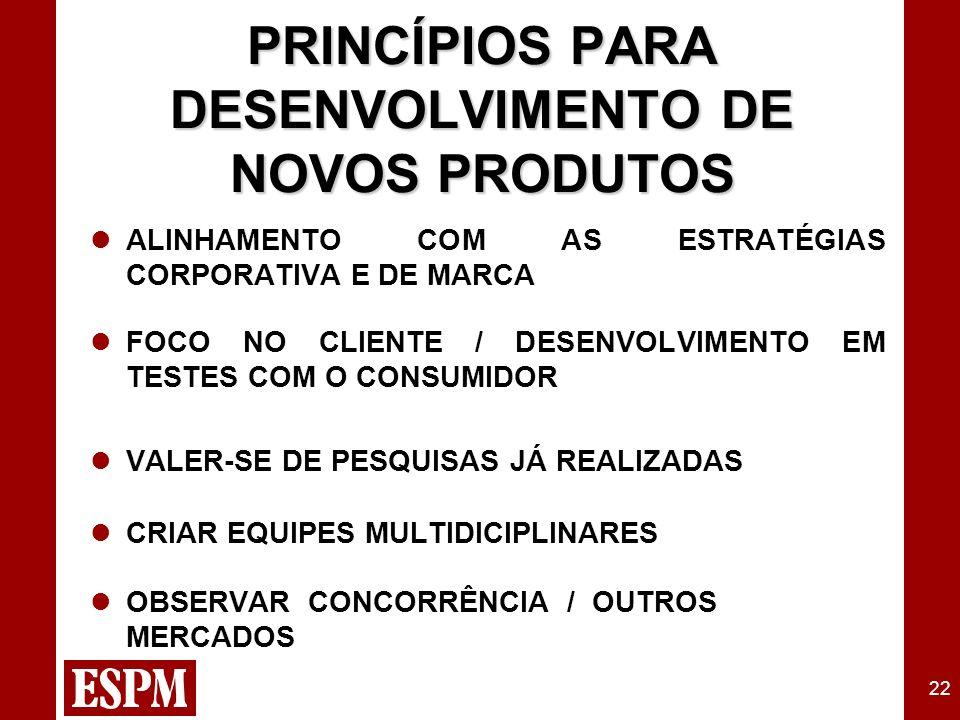 22 ALINHAMENTO COM AS ESTRATÉGIAS CORPORATIVA E DE MARCA FOCO NO CLIENTE / DESENVOLVIMENTO EM TESTES COM O CONSUMIDOR VALER-SE DE PESQUISAS JÁ REALIZADAS CRIAR EQUIPES MULTIDICIPLINARES OBSERVAR CONCORRÊNCIA / OUTROS MERCADOS PRINCÍPIOS PARA DESENVOLVIMENTO DE NOVOS PRODUTOS