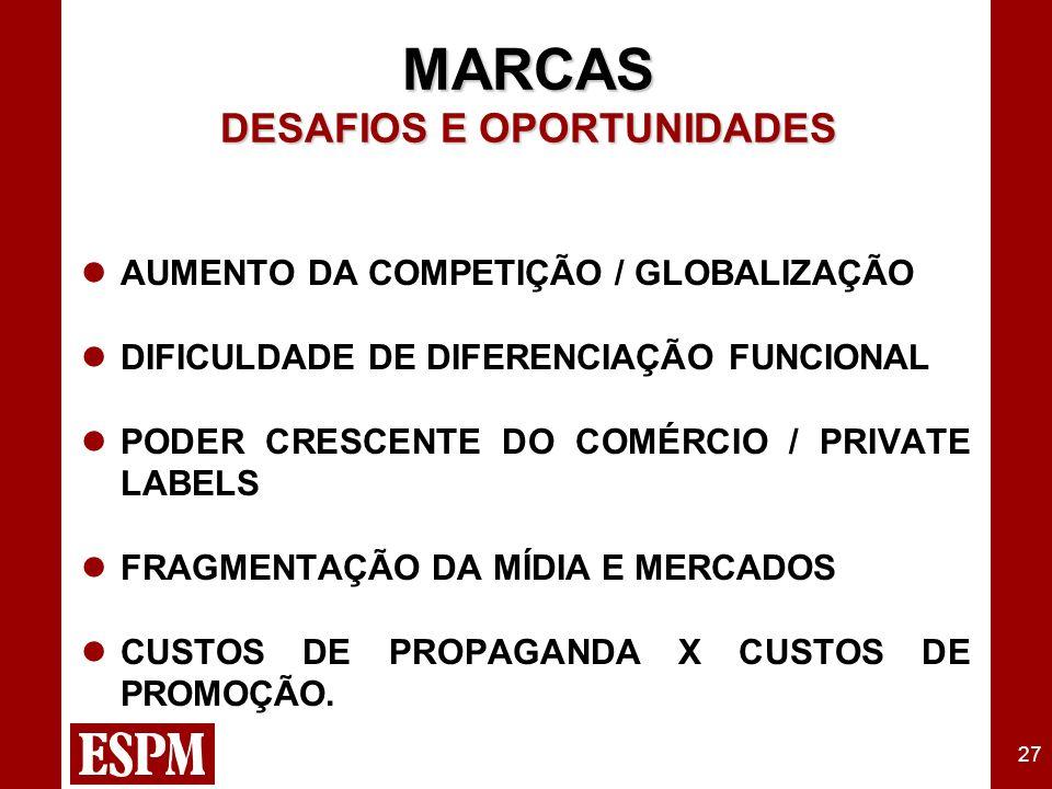 27 MARCAS DESAFIOS E OPORTUNIDADES AUMENTO DA COMPETIÇÃO / GLOBALIZAÇÃO DIFICULDADE DE DIFERENCIAÇÃO FUNCIONAL PODER CRESCENTE DO COMÉRCIO / PRIVATE LABELS FRAGMENTAÇÃO DA MÍDIA E MERCADOS CUSTOS DE PROPAGANDA X CUSTOS DE PROMOÇÃO.