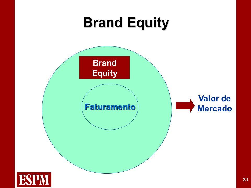 31 Brand Equity Faturamento Valor de Mercado