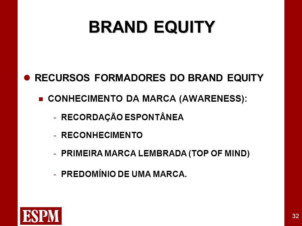 32 BRAND EQUITY RECURSOS FORMADORES DO BRAND EQUITY CONHECIMENTO DA MARCA (AWARENESS): -RECORDAÇÃO ESPONTÂNEA -RECONHECIMENTO -PRIMEIRA MARCA LEMBRADA (TOP OF MIND) -PREDOMÍNIO DE UMA MARCA.