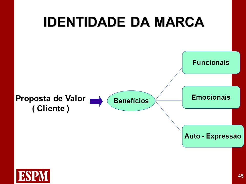 45 Proposta de Valor ( Cliente ) Benefícios Funcionais Emocionais Auto - Expressão IDENTIDADE DA MARCA