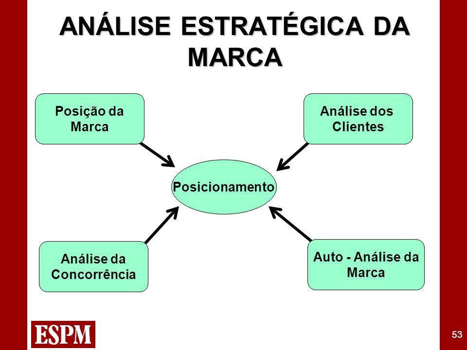 53 Posicionamento Posição da Marca Análise da Concorrência Auto - Análise da Marca Análise dos Clientes ANÁLISE ESTRATÉGICA DA MARCA