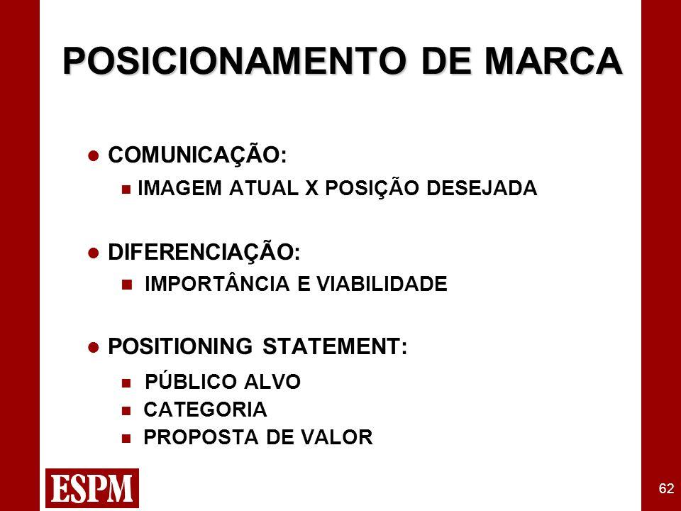 62 POSICIONAMENTO DE MARCA l COMUNICAÇÃO: n IMAGEM ATUAL X POSIÇÃO DESEJADA l DIFERENCIAÇÃO: n IMPORTÂNCIA E VIABILIDADE l POSITIONING STATEMENT: n PÚ