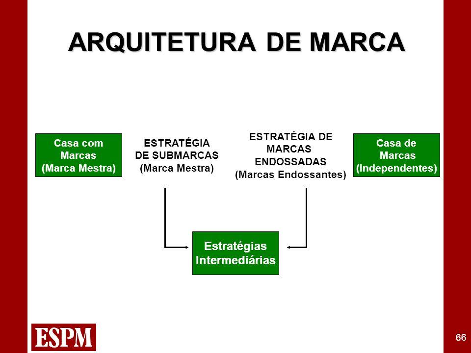 66 ARQUITETURA DE MARCA Casa com Marcas (Marca Mestra) Casa de Marcas (Independentes) ESTRATÉGIA DE MARCAS ENDOSSADAS (Marcas Endossantes) ESTRATÉGIA